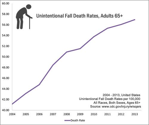 Elderly Enemies: Falls and Medications